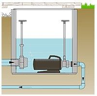 Submerged Pump Chamber by BIOTOP